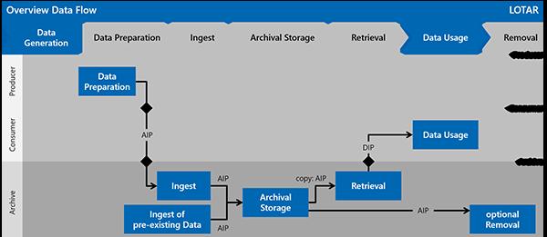 LOTAR Overview Data Flow