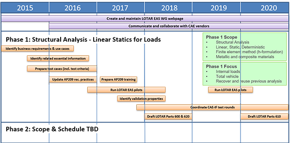 LOTAR EAS WG Initial Planning