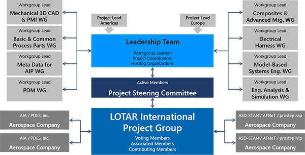 LOTAR Organization - Internal View
