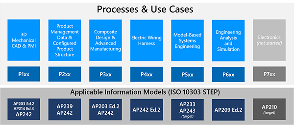 LOTAR Processes & Use Cases