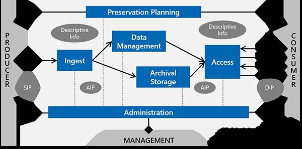 LOTAR Standardized Process