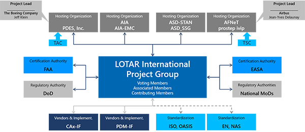 LOTAR Organization - External View